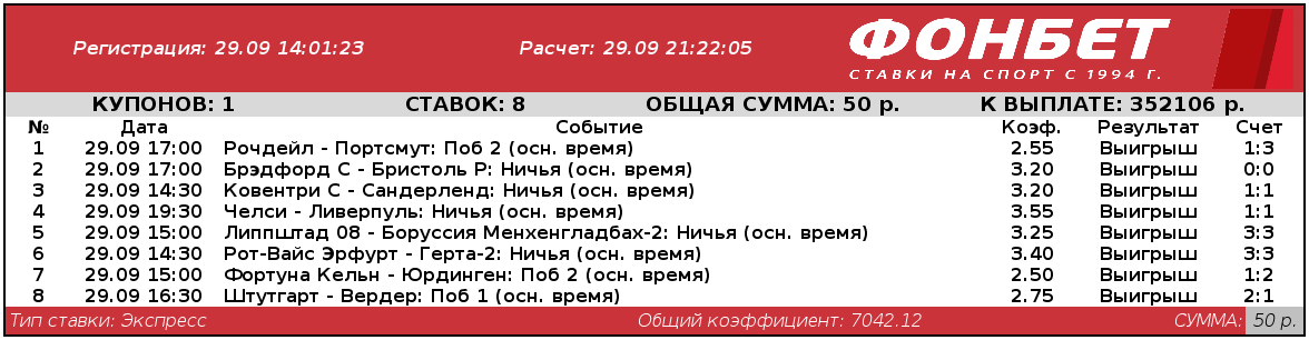 Игрок из Волгограда составил победный футбольный экспресс из 8 матчей